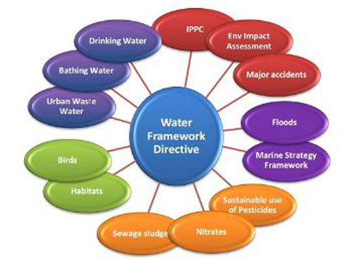 Water Framework Directive - Draft River Basin Management Plan