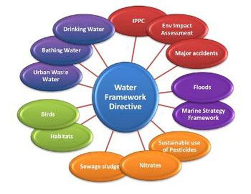 Water Framework Directive - Draft River Basin Management Plan