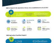 SCBI Supporting Agri Investment