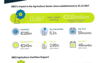 SCBI Supporting Agri Investment