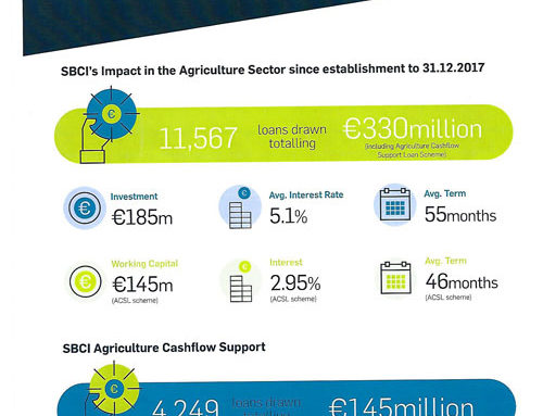 Supporting Agri Investment
